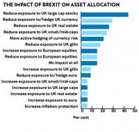 Chart 3 - impact of Brexit
