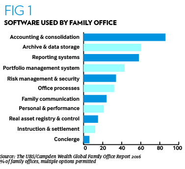 Family Office Software